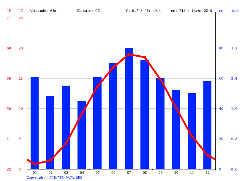 Climate graph // Weather by Month, Pritzwalk