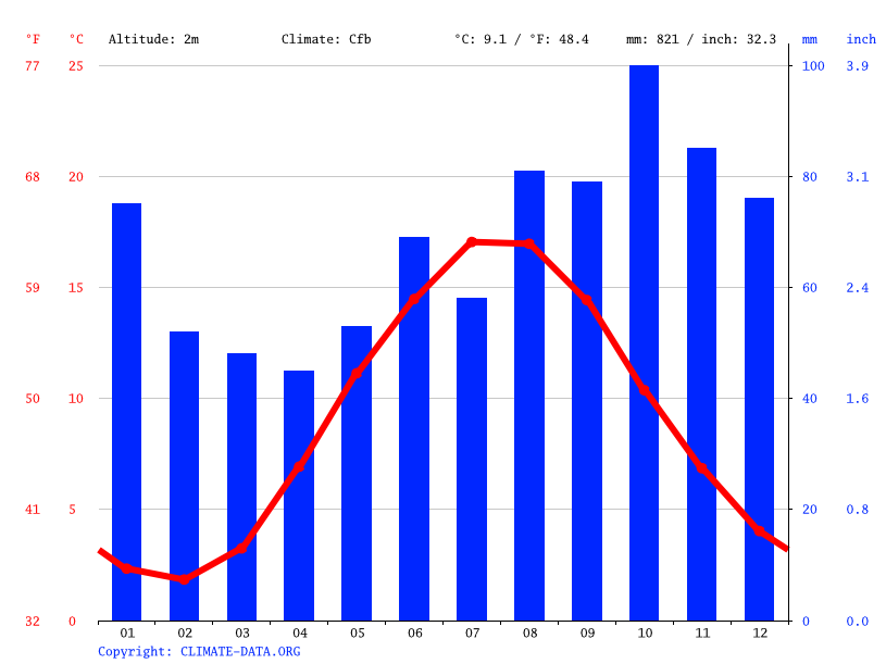 Climate graph // Weather by Month, Frederikshavn