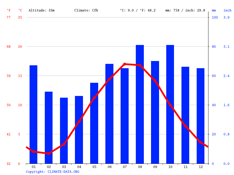 Climate graph // Weather by Month, Hjørring