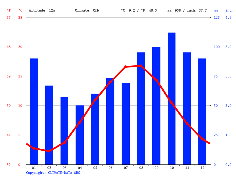 Climate graph // Weather by Month, Thisted