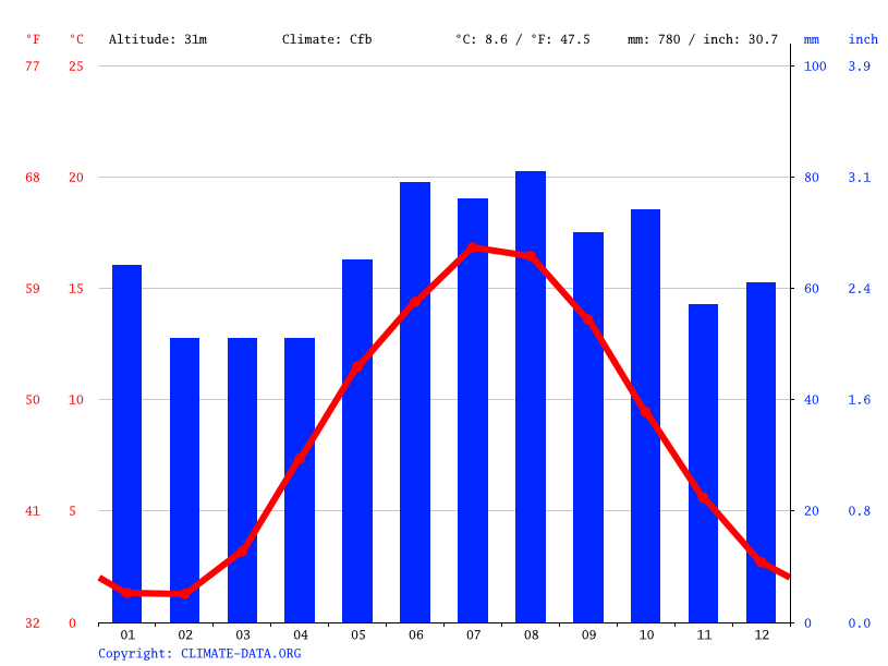 Climate graph // Weather by Month, Viborg, Denmark