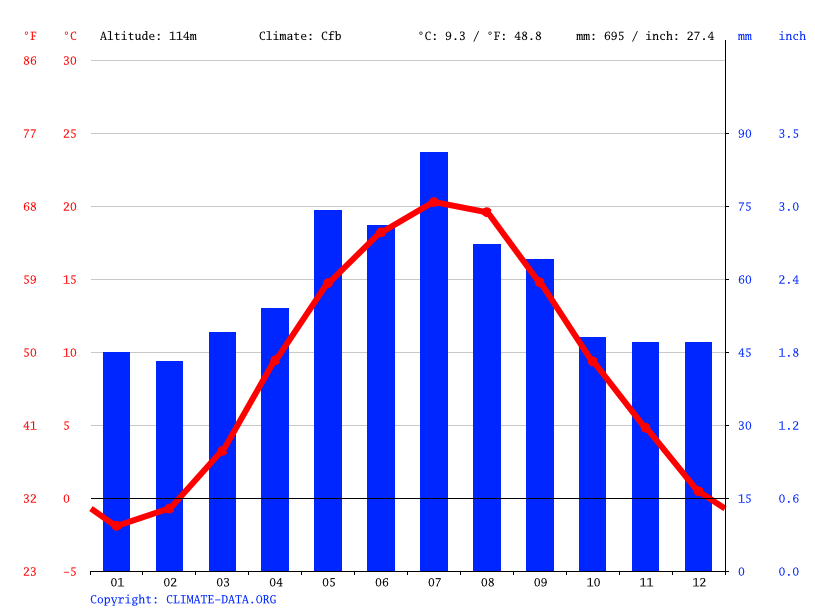 Climate graph // Weather by Month, Kozienice