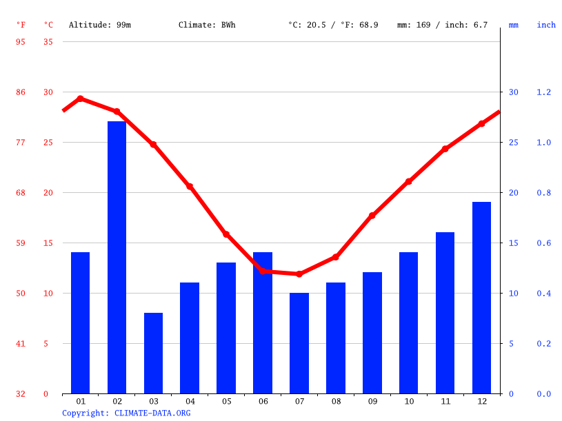Climate graph // Weather by Month, Andamooka
