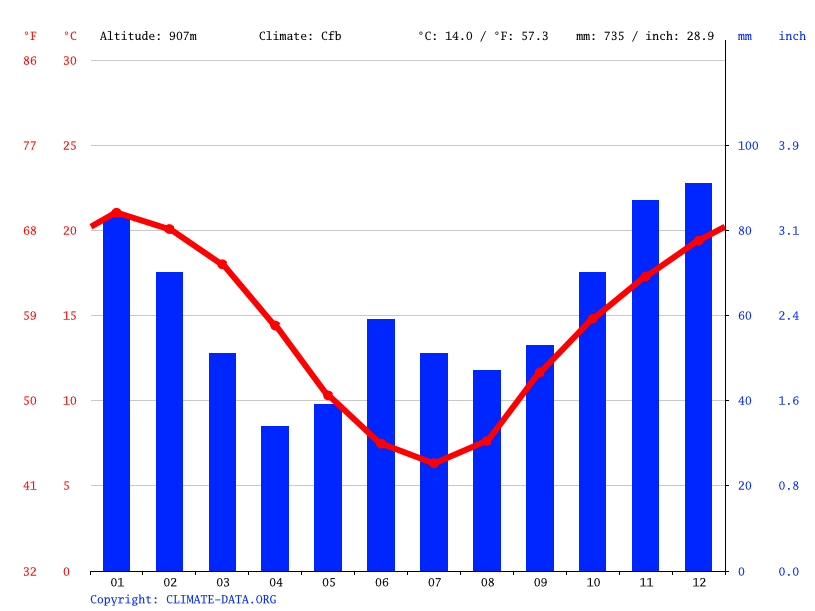 Climate graph // Weather by Month, Woolbrook