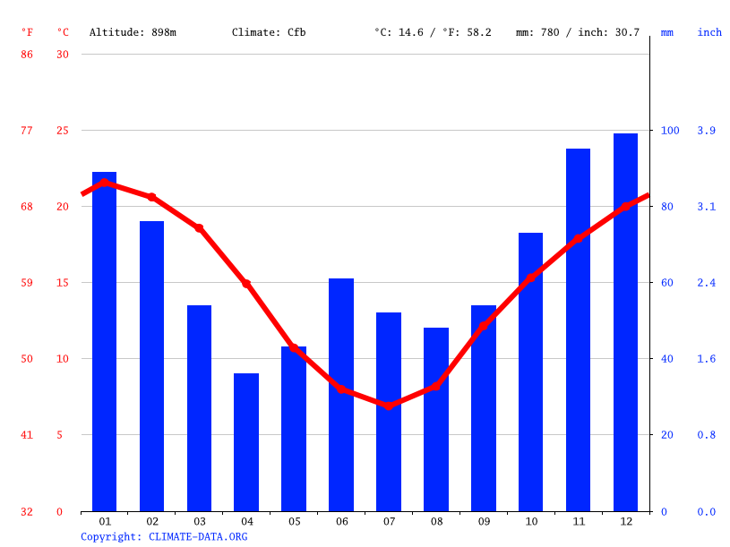 Climate graph // Weather by Month, Watsons Creek