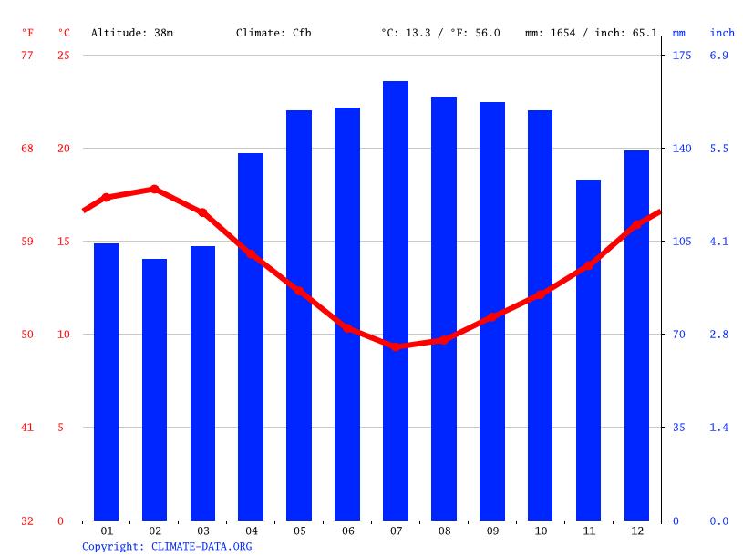 Clima Uruti Temperatura Climograma Y Tabla Clim 225 Tica