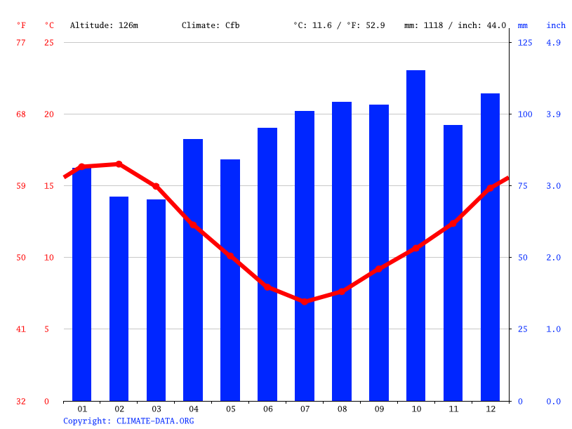 Climate graph // Weather by Month, Koriniti