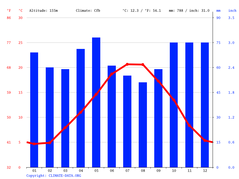 Climate graph // Weather by Month, Châteauroux
