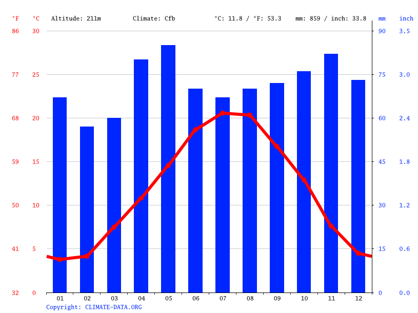 Climate graph // Weather by Month, Moulins