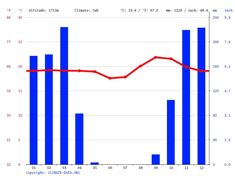 Climate graph // Weather by Month, Caluquembe