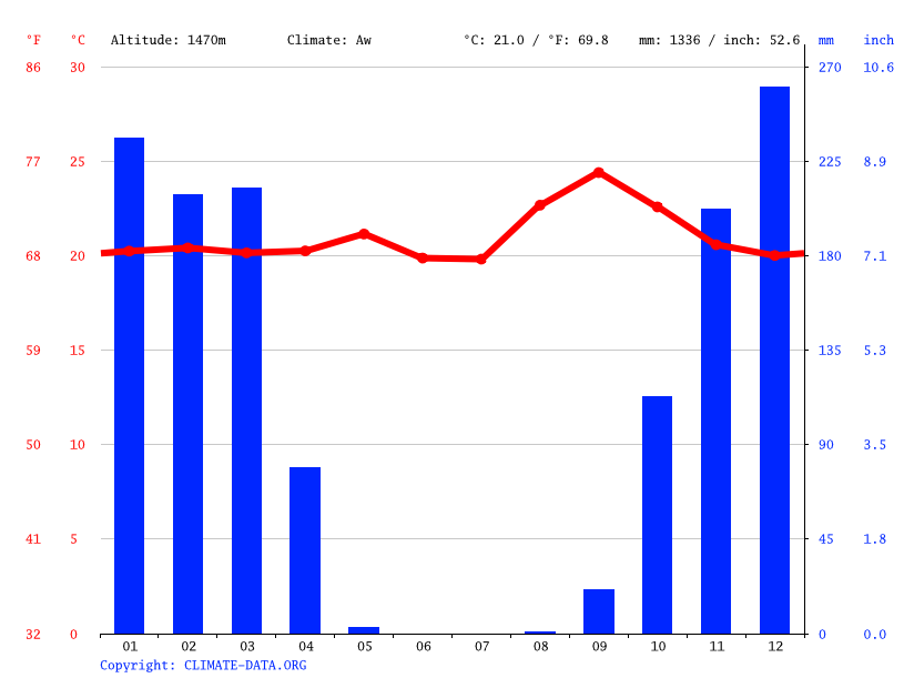 Climate graph // Weather by Month, Cangumbe