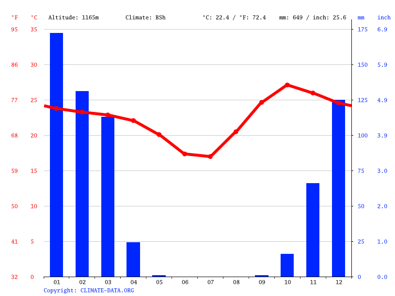 Climate graph // Weather by Month, Ncamagoro