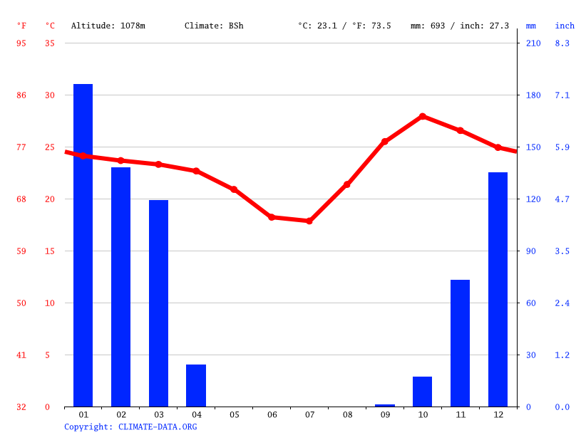 Climate graph // Weather by Month, Bunya