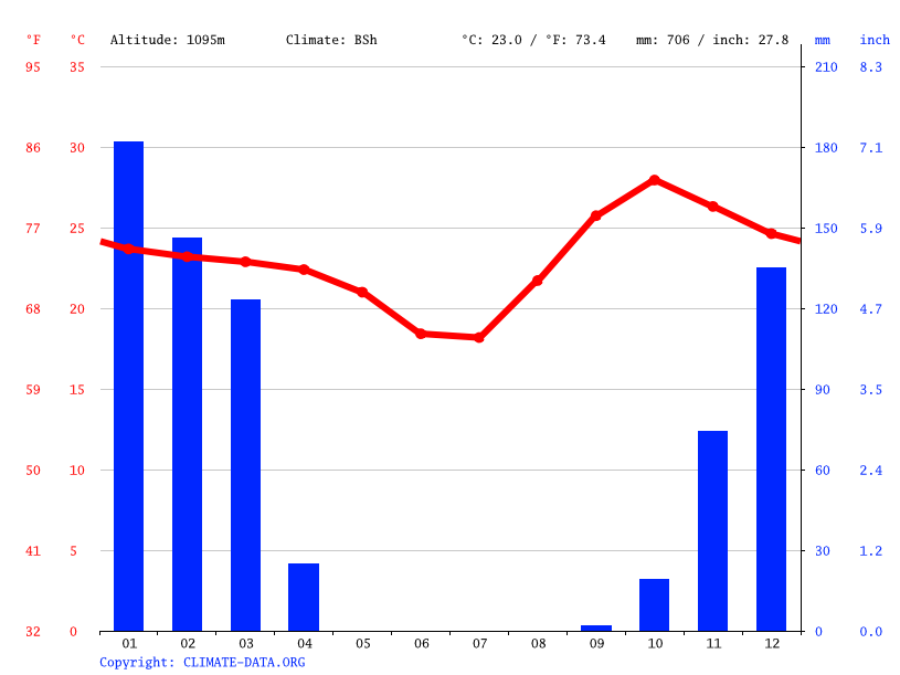 Climate graph // Weather by Month, Mbambi