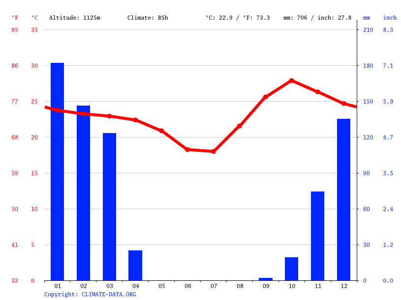 Climate graph // Weather by Month, Mutengo