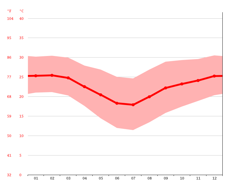 Temperature graph, Skukuza Rest Camp
