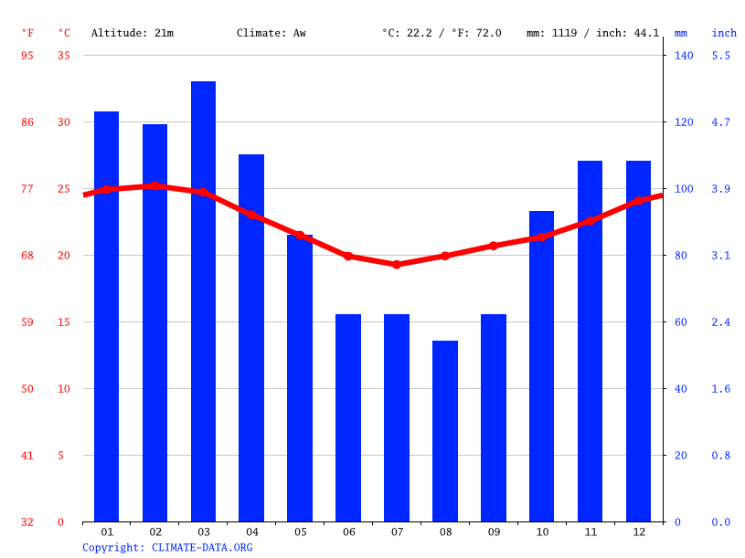 Climate graph, St. Lucia