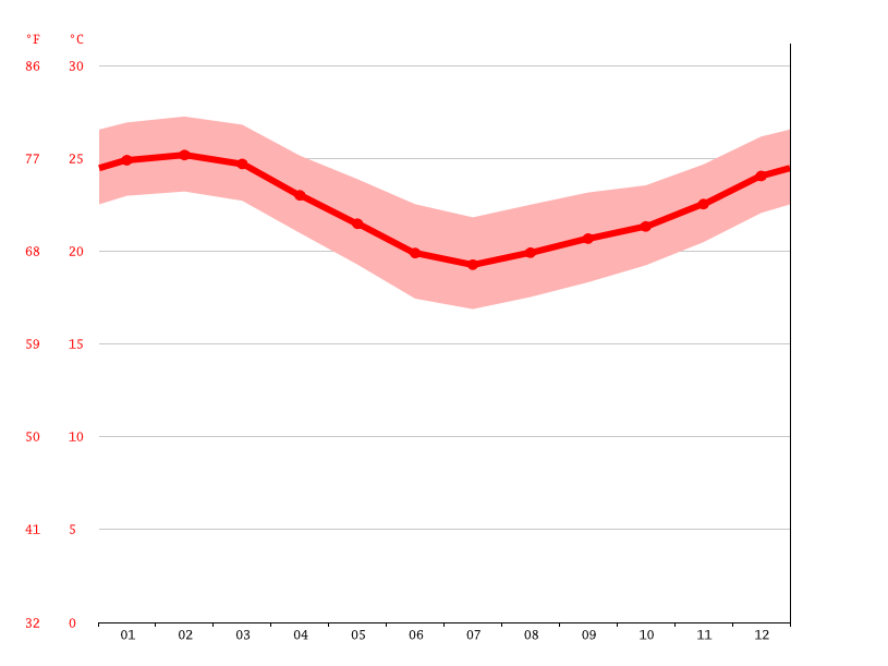 Temperature graph, St. Lucia