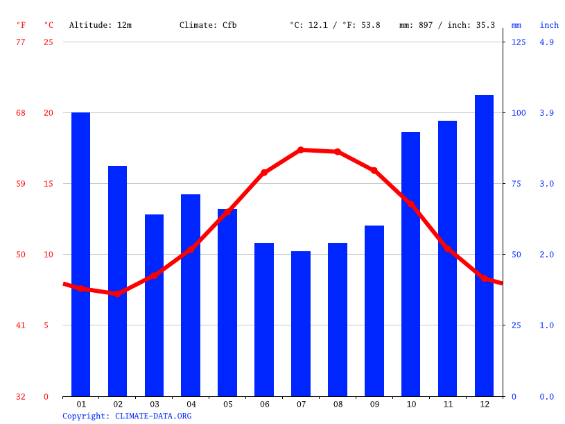 Climate graph // Weather by Month, Quimper