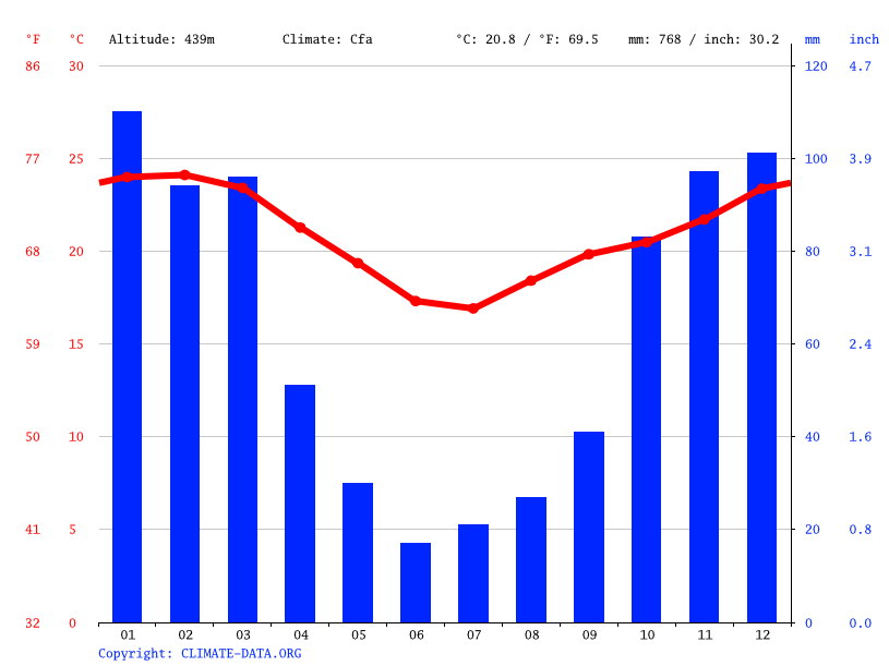 Climate graph // Weather by Month, Hilltop Camp