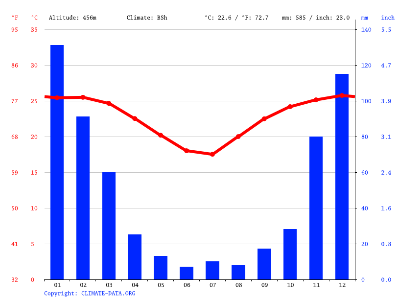 Climograph // Weather by Month, Punda Maria Rest Camp