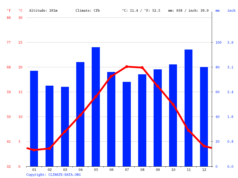 Climate graph // Weather by Month, Vichy