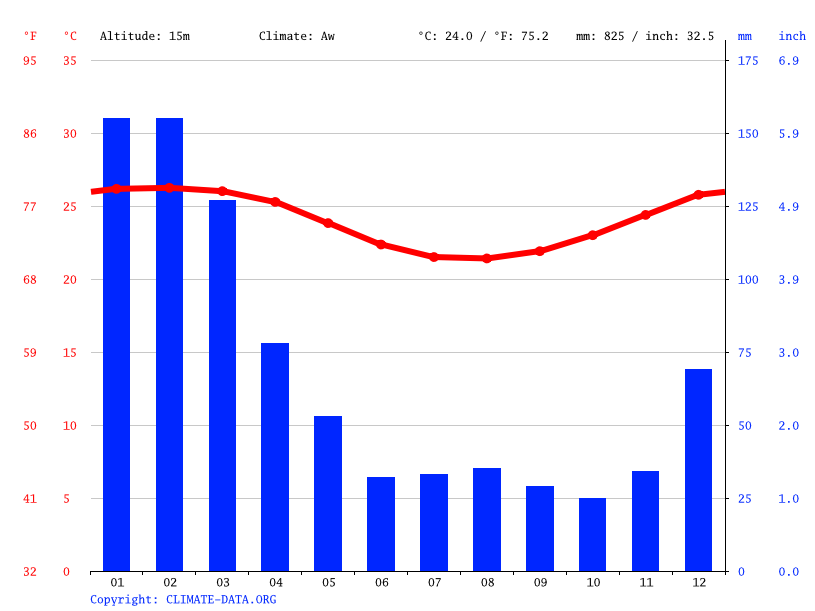 Climate graph // Weather by Month, Poudre d'Or