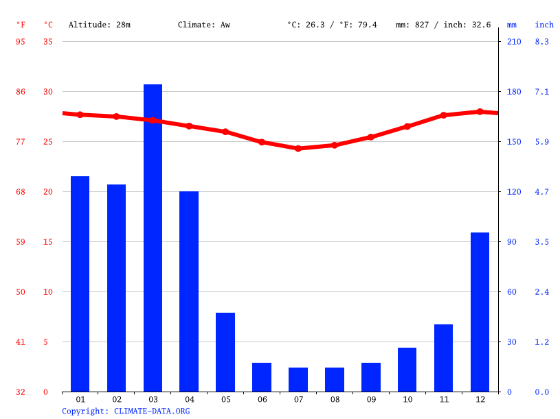 Climate graph // Weather by Month, Quionga