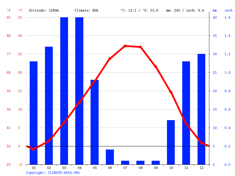 Climate graph // Weather by Month, Bonab