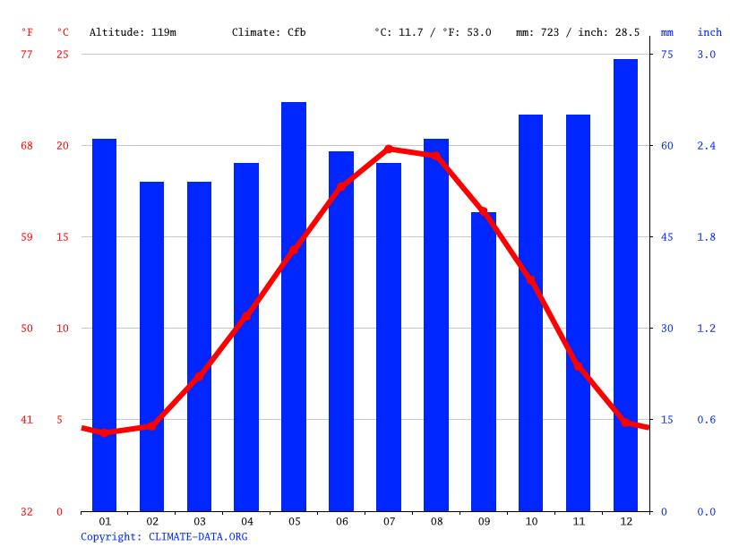 Climate graph // Weather by Month, Les Lilas