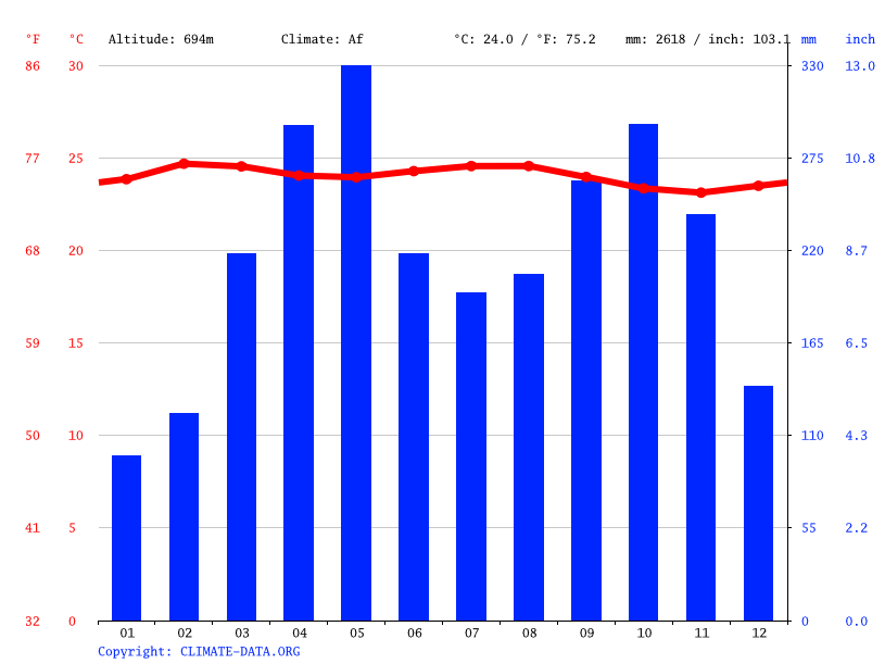 Climate graph // Weather by Month, La Cruzada