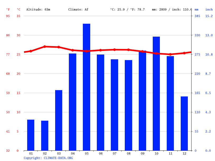Climate graph // Weather by Month, Escarralao