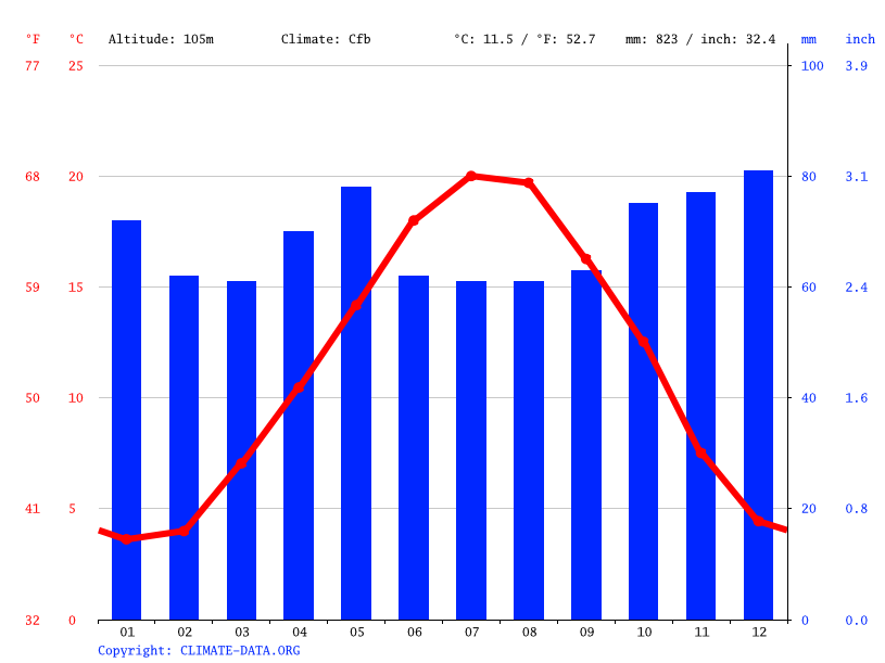 Climate graph // Weather by Month, Auxerre