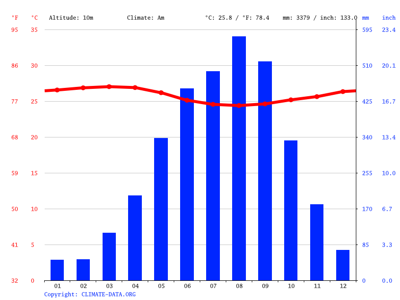 Climate graph // Weather by Month, Bali