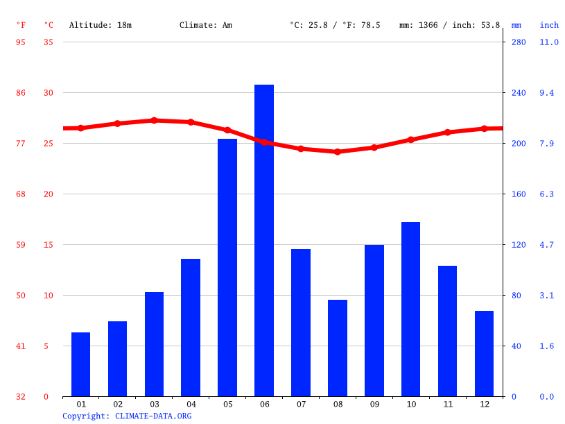 Climate graph // Weather by Month, Apowa