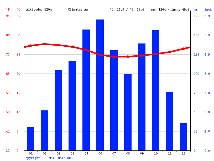 Climate graph // Weather by Month, Abora