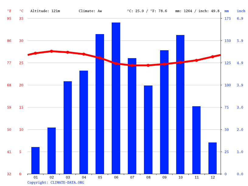 Climate graph // Weather by Month, Bremang