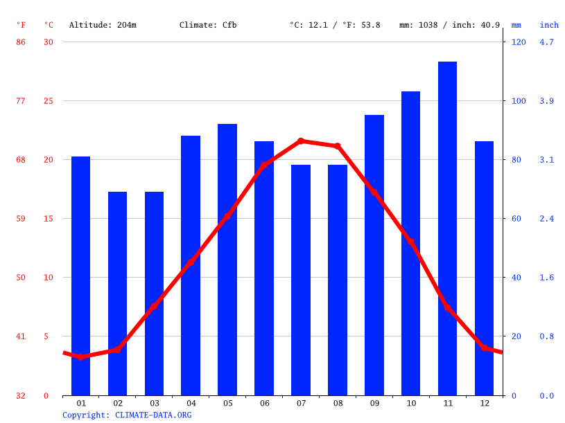 Climate graph // Weather by Month, Bron
