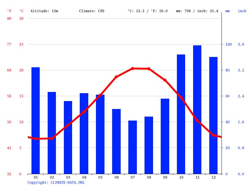 Climat la rochelle diagramme climatique courbe de temp rature table climatique pour la - La table basque la rochelle ...