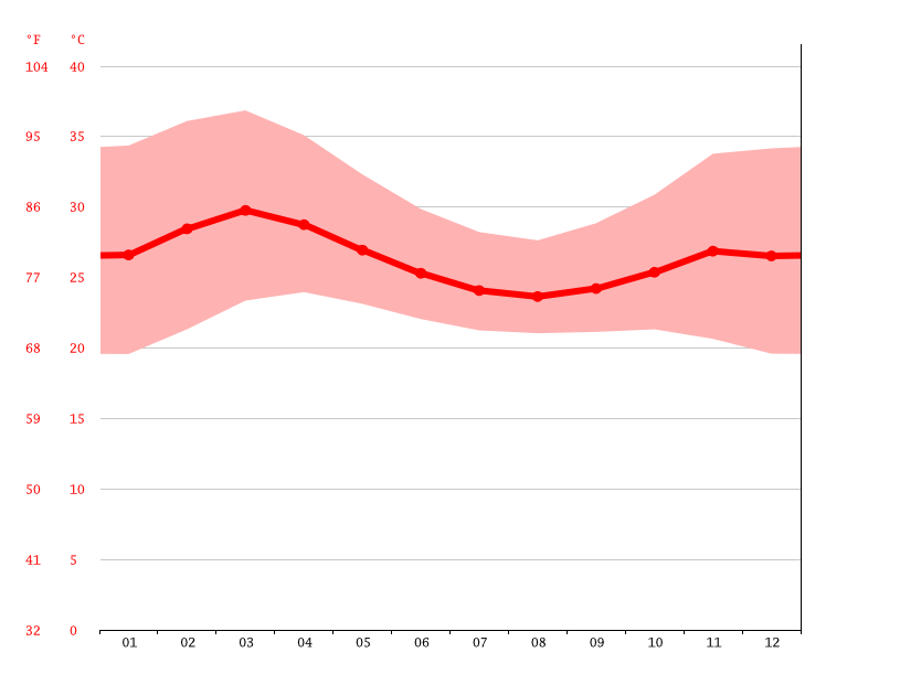 Temperature graph, Serou