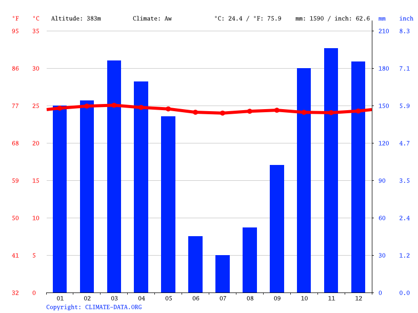 Climate graph // Weather by Month, Bongoville