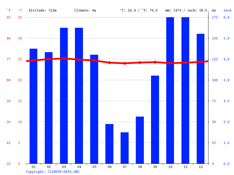 Climate graph // Weather by Month, Lékoni