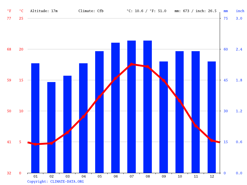 Climate graph // Weather by Month, Cambridge
