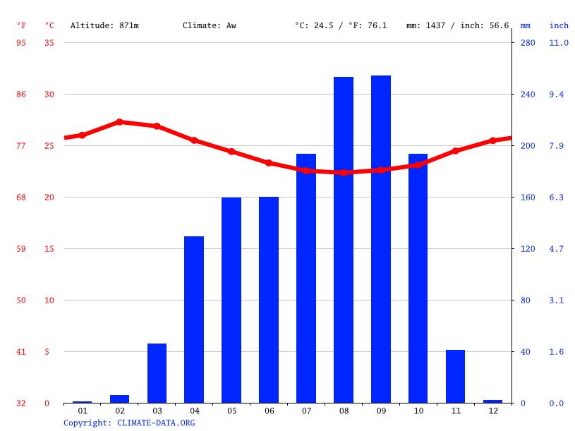 Climate graph // Weather by Month, Boyali Yaho