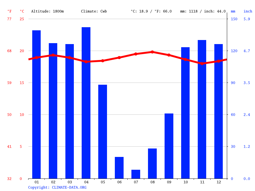 Climate graph // Weather by Month, Kivumu