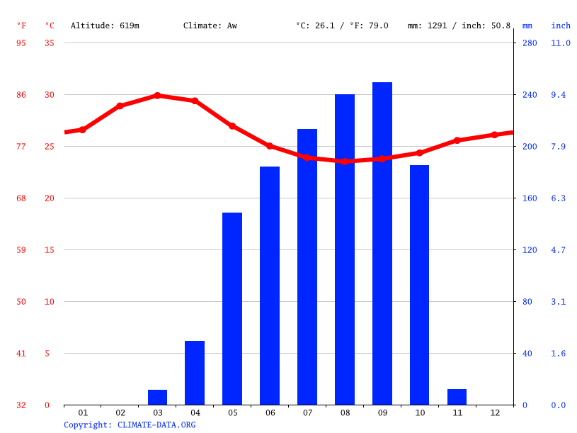 Climate graph // Weather by Month, Ouanda Djallé
