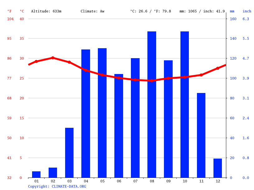 Climate graph // Weather by Month, Nimule