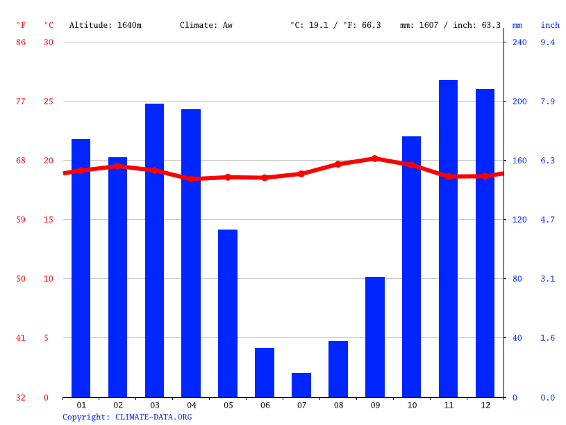 Climate graph // Weather by Month, Gatabo