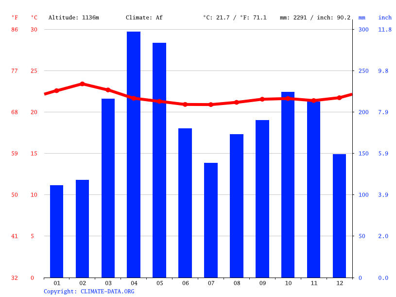 Climate graph // Weather by Month, Kayoro