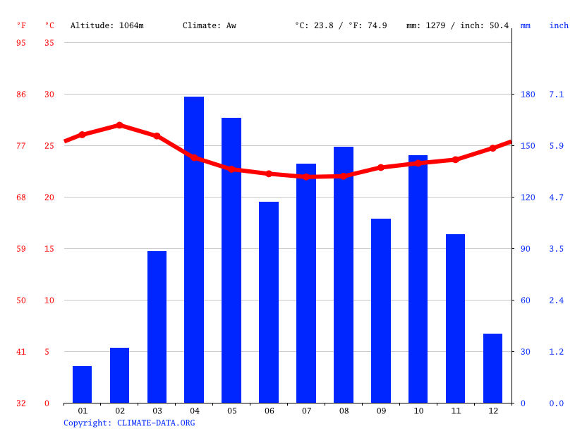 Climate graph // Weather by Month, Kidola
